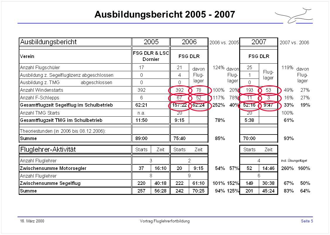 IFR + Kontrollzone in Oberpfaffenhofen: RWY 04: Sicherheitsstreifen aufgeschüttet aber noch ohne Gras => Evtl.