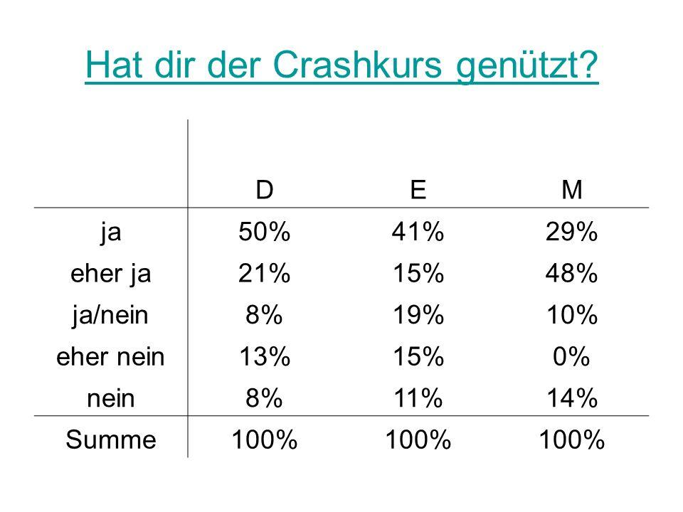Hat dir der Crashkurs genützt? DEM ja50%41%29% eher ja21%15%48% ja/nein8%19%10% eher nein13%15%0% nein8%11%14% Summe100%