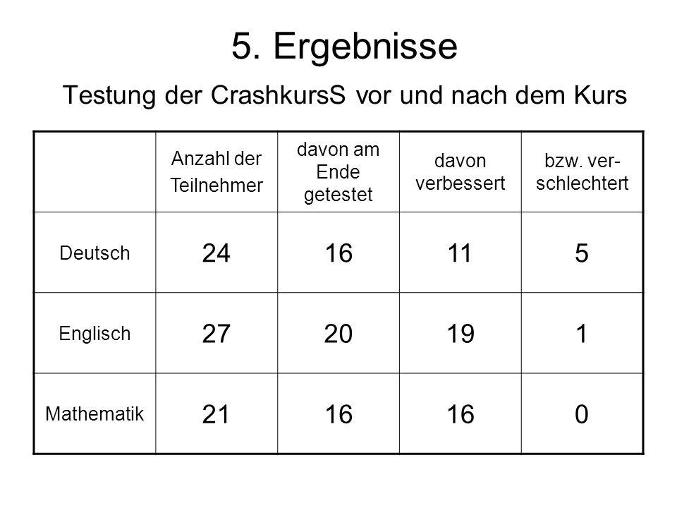 5. Ergebnisse Testung der CrashkursS vor und nach dem Kurs Anzahl der Teilnehmer davon am Ende getestet davon verbessert bzw. ver- schlechtert Deutsch