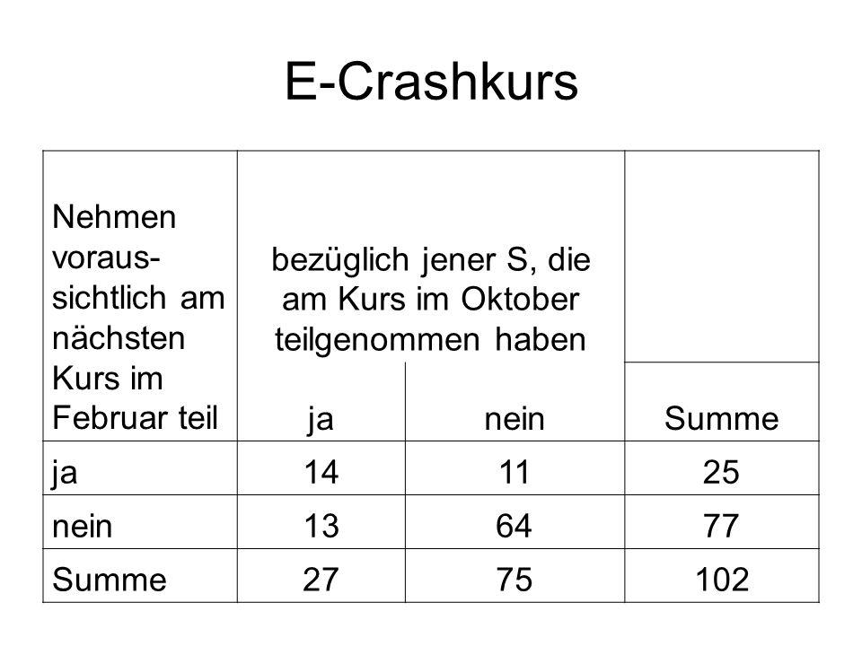 E-Crashkurs Nehmen voraus- sichtlich am nächsten Kurs im Februar teil bezüglich jener S, die am Kurs im Oktober teilgenommen haben janeinSumme ja 1411