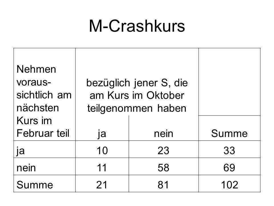 M-Crashkurs Nehmen voraus- sichtlich am nächsten Kurs im Februar teil bezüglich jener S, die am Kurs im Oktober teilgenommen haben janeinSumme ja 1023