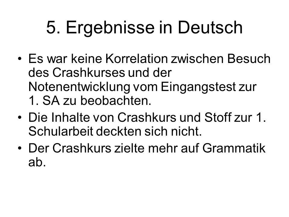 5. Ergebnisse in Deutsch Es war keine Korrelation zwischen Besuch des Crashkurses und der Notenentwicklung vom Eingangstest zur 1. SA zu beobachten. D