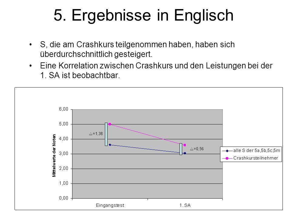 5. Ergebnisse in Englisch S, die am Crashkurs teilgenommen haben, haben sich überdurchschnittlich gesteigert. Eine Korrelation zwischen Crashkurs und