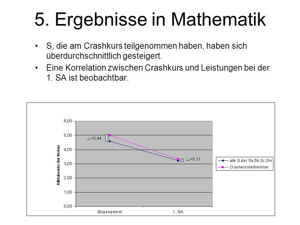 5. Ergebnisse in Mathematik S, die am Crashkurs teilgenommen haben, haben sich überdurchschnittlich gesteigert. Eine Korrelation zwischen Crashkurs un