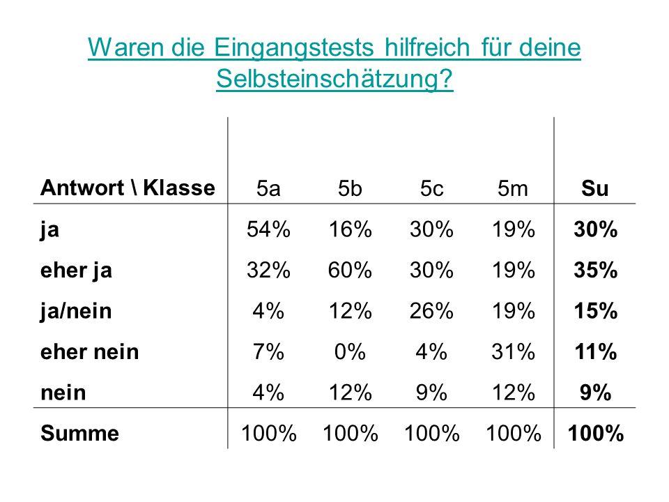 Waren die Eingangstests hilfreich für deine Selbsteinschätzung? Antwort \ Klasse5a5b5c5mSu ja54%16%30%19%30% eher ja32%60%30%19%35% ja/nein4%12%26%19%