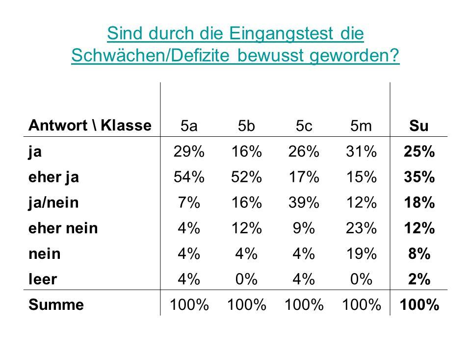 Sind durch die Eingangstest die Schwächen/Defizite bewusst geworden? Antwort \ Klasse5a5b5c5mSu ja29%16%26%31%25% eher ja54%52%17%15%35% ja/nein7%16%3