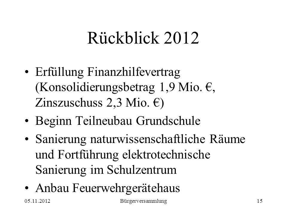 Rückblick 2012 Erfüllung Finanzhilfevertrag (Konsolidierungsbetrag 1,9 Mio., Zinszuschuss 2,3 Mio.