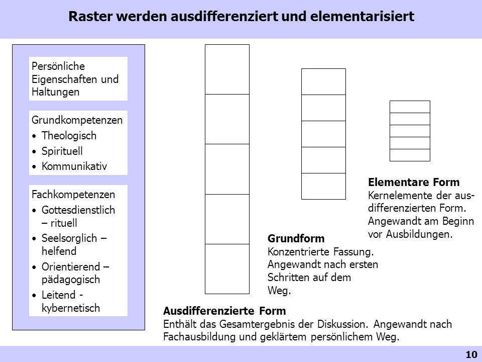10 Raster werden ausdifferenziert und elementarisiert Persönliche Eigenschaften und Haltungen Grundkompetenzen Theologisch Spirituell Kommunikativ Fac