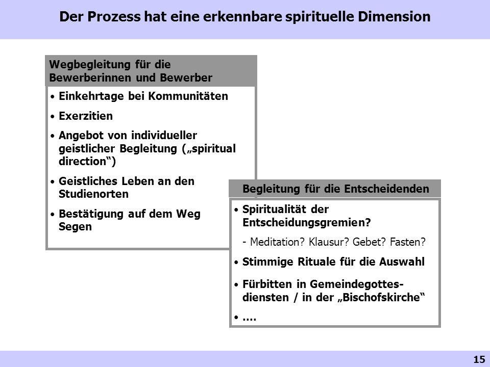 15 Der Prozess hat eine erkennbare spirituelle Dimension Wegbegleitung für die Bewerberinnen und Bewerber Einkehrtage bei Kommunitäten Exerzitien Ange