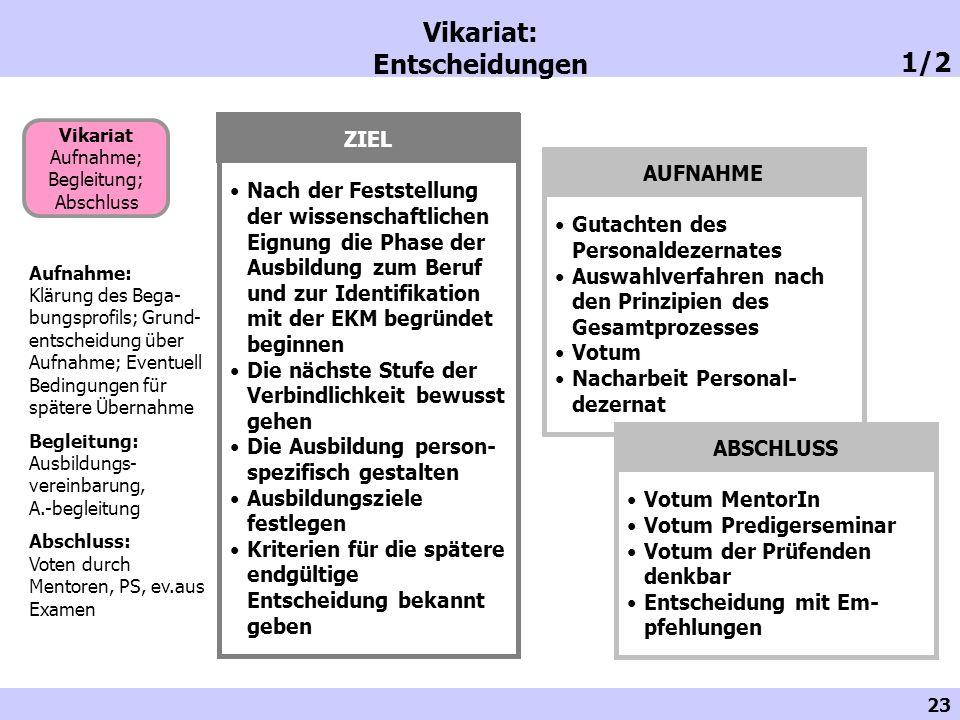 23 Vikariat: Entscheidungen Vikariat Aufnahme; Begleitung; Abschluss Aufnahme: Klärung des Bega- bungsprofils; Grund- entscheidung über Aufnahme; Even