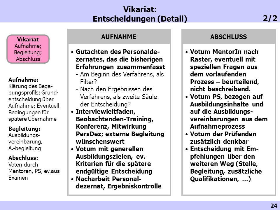 24 Vikariat: Entscheidungen (Detail) Vikariat Aufnahme; Begleitung; Abschluss Aufnahme: Klärung des Bega- bungsprofils; Grund- entscheidung über Aufna