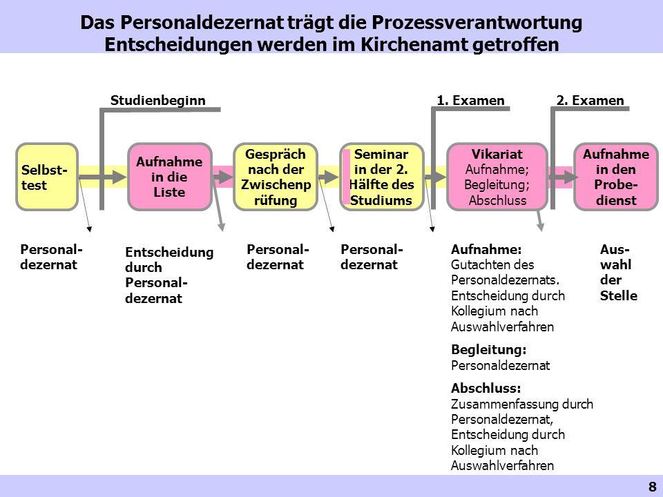 19 Aufnahme in die Liste: Der Beginn einer Beziehung Aufnahme in die Liste Zwei Gutachten Persönliches Aufnahme- gespräch, in dem auch Empfehlungen oder Vereinbarun- gen möglich sind.