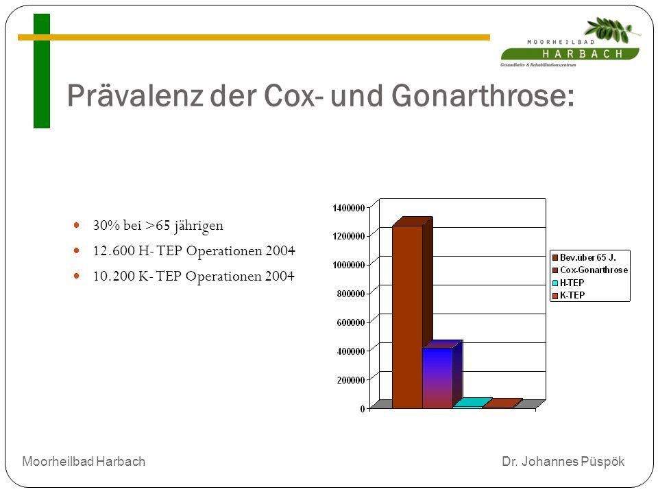Prävalenz der Cox- und Gonarthrose: 30% bei >65 jährigen 12.600 H- TEP Operationen 2004 10.200 K- TEP Operationen 2004 Moorheilbad Harbach Dr.