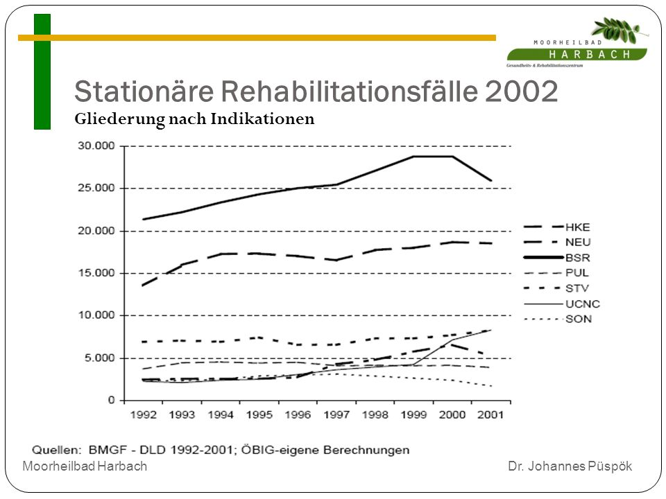 Stationäre Rehabilitationsfälle 2002 Gliederung nach Indikationen Moorheilbad Harbach Dr.