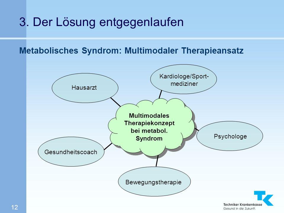 12 3. Der Lösung entgegenlaufen Metabolisches Syndrom: Multimodaler Therapieansatz Multimodales Therapiekonzept bei metabol. Syndrom Bewegungstherapie