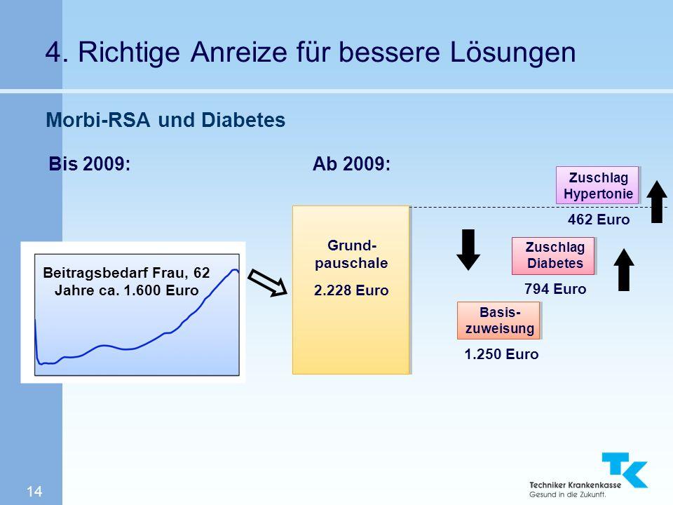 14 4. Richtige Anreize für bessere Lösungen Morbi-RSA und Diabetes Bis 2009:Ab 2009: Grund- pauschale 2.228 Euro Basis- zuweisung 1.250 Euro Zuschlag