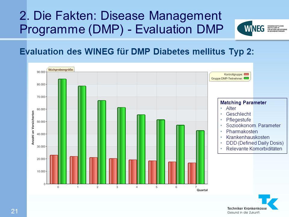 21 2. Die Fakten: Disease Management Programme (DMP) - Evaluation DMP Evaluation des WINEG für DMP Diabetes mellitus Typ 2: Matching Parameter Alter G