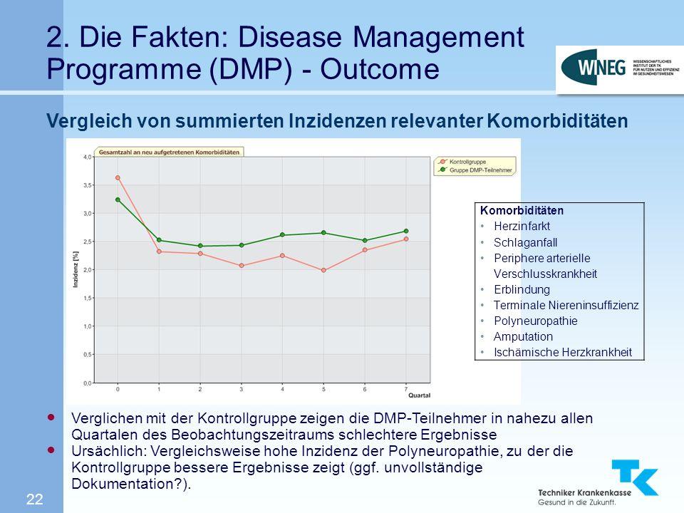 22 2. Die Fakten: Disease Management Programme (DMP) - Outcome Vergleich von summierten Inzidenzen relevanter Komorbiditäten Verglichen mit der Kontro