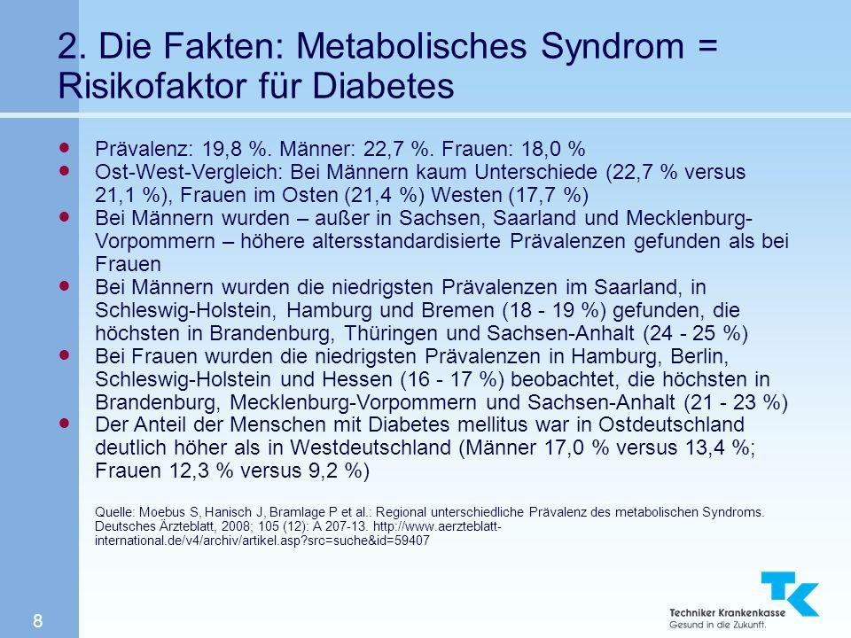 8 2. Die Fakten: Metabolisches Syndrom = Risikofaktor für Diabetes Prävalenz: 19,8 %. Männer: 22,7 %. Frauen: 18,0 % Ost-West-Vergleich: Bei Männern k