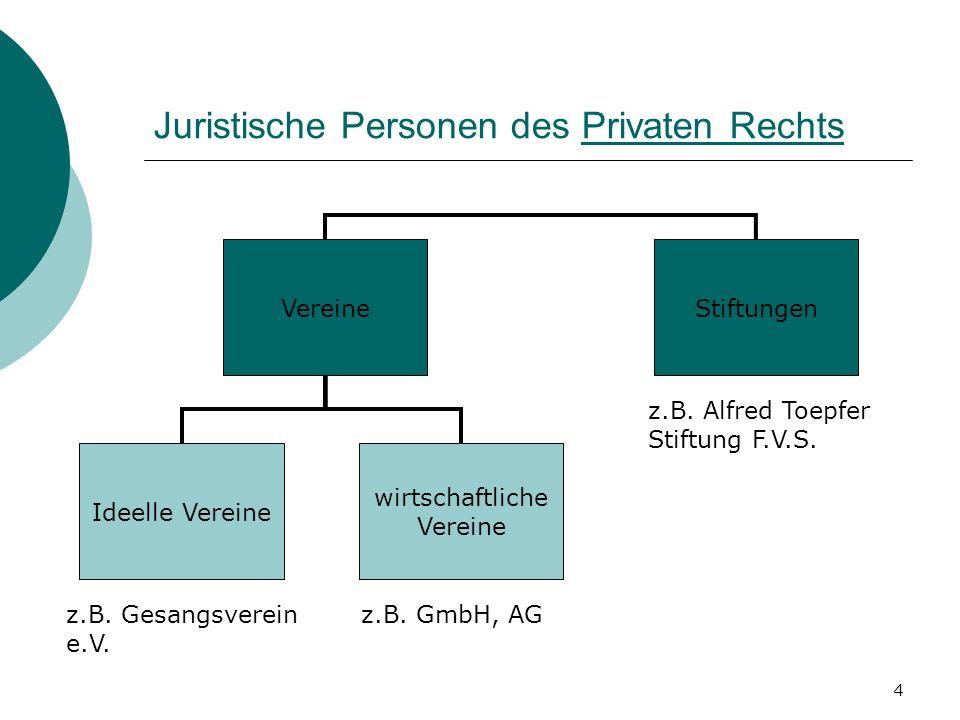 4 Juristische Personen des Privaten Rechts VereineStiftungen Ideelle Vereine wirtschaftliche Vereine z.B. Gesangsverein e.V. z.B. GmbH, AG z.B. Alfred