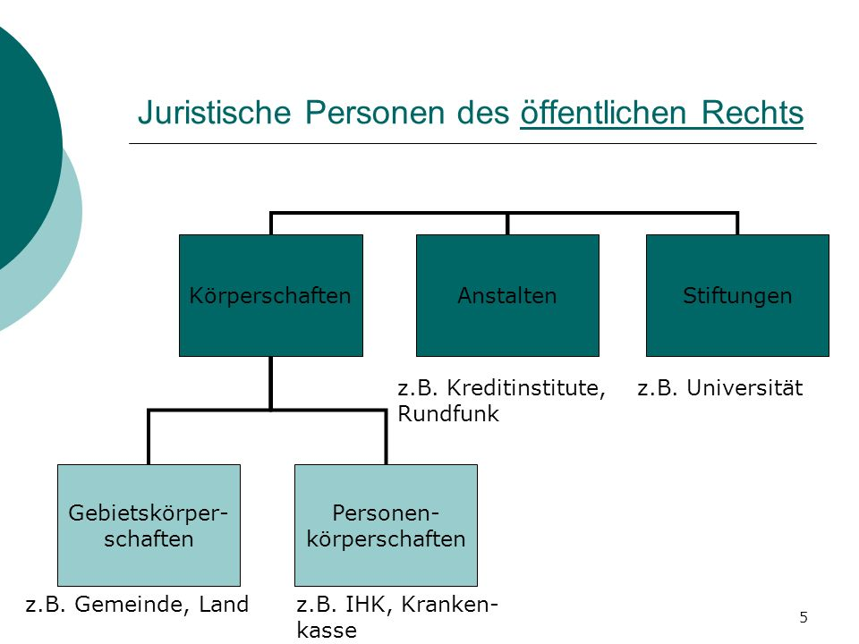 5 Juristische Personen des öffentlichen Rechts KörperschaftenAnstaltenStiftungen Gebietskörper- schaften Personen- körperschaften z.B. Gemeinde, Landz