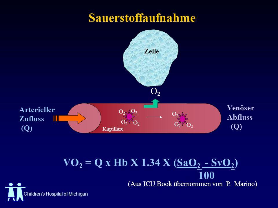 Childrens Hospital of Michigan Sauerstoffaufnahme VO 2 = Q x Hb X 1.34 X (SaO 2 - SvO 2 ) 100 Arterieller Zufluss (Q) Kapillare O2O2 O2O2 O2O2 O2O2 O2