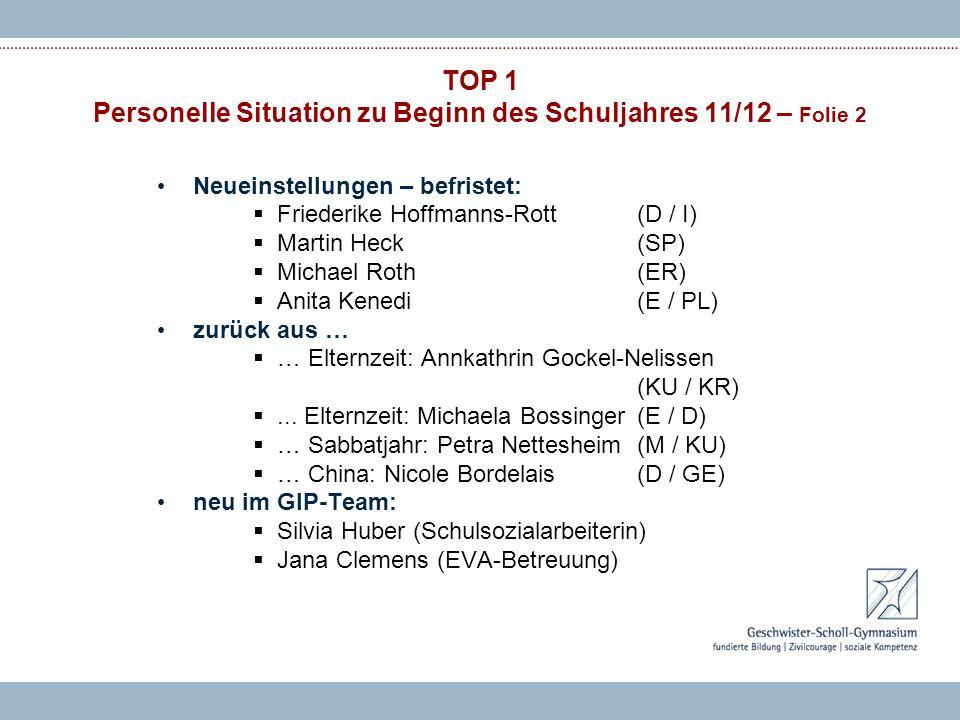 TOP 1 Personelle Situation zu Beginn des Schuljahres 11/12 – Folie 2 Neueinstellungen – befristet: Friederike Hoffmanns-Rott(D / I) Martin Heck(SP) Michael Roth(ER) Anita Kenedi(E / PL) zurück aus … … Elternzeit: Annkathrin Gockel-Nelissen (KU / KR)...