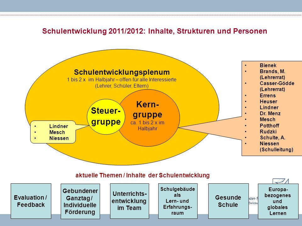 Schulentwicklung 2011/2012: Inhalte, Strukturen und Personen Schulentwicklungsplenum 1 bis 2 x im Halbjahr – offen für alle Interessierte (Lehrer, Schüler, Eltern) Kern- gruppe ca.
