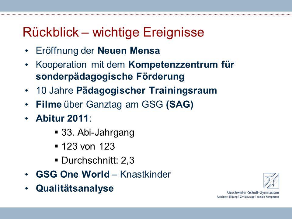 Rückblick – wichtige Ereignisse Eröffnung der Neuen Mensa Kooperation mit dem Kompetenzzentrum für sonderpädagogische Förderung 10 Jahre Pädagogischer Trainingsraum Filme über Ganztag am GSG (SAG) Abitur 2011: 33.