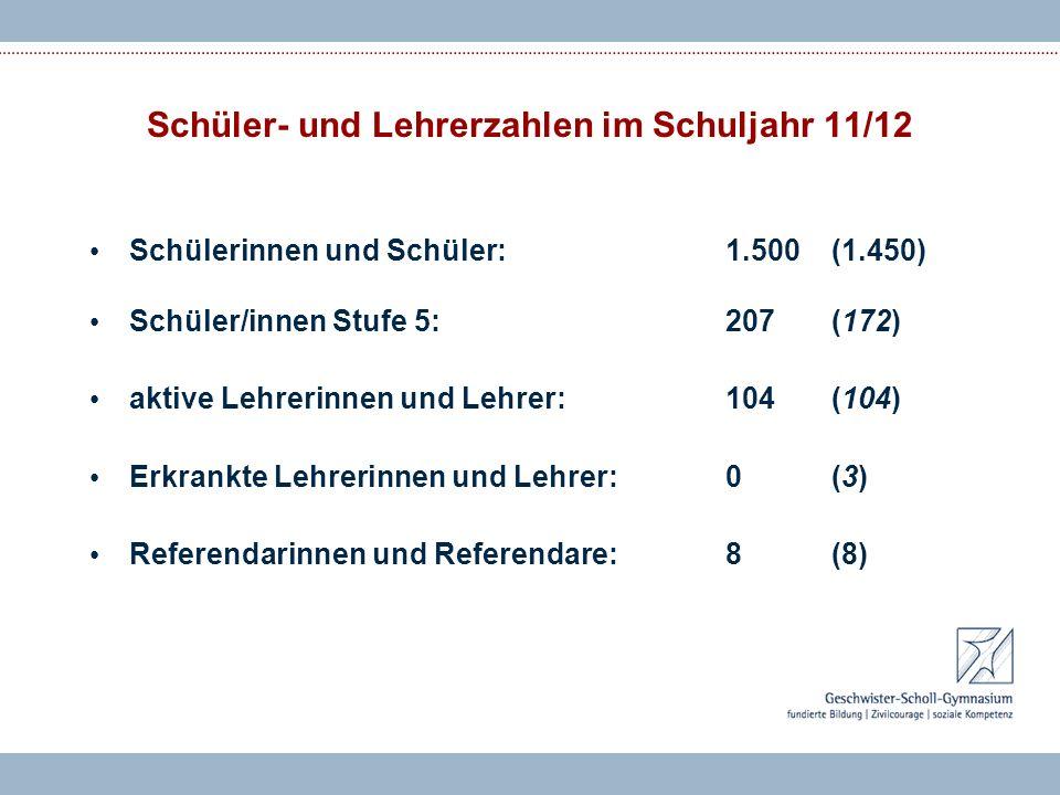 Schülerinnen und Schüler: 1.500(1.450) Schüler/innen Stufe 5:207 (172) aktive Lehrerinnen und Lehrer: 104(104) Erkrankte Lehrerinnen und Lehrer:0(3) Referendarinnen und Referendare:8(8) Schüler- und Lehrerzahlen im Schuljahr 11/12