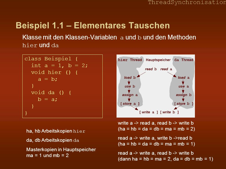 ThreadSynchronisation Beispiel 1.1 – Elementares Tauschen Klasse mit den Klassen-Variablen a und b und den Methoden hier und da class Beispiel { int a = 1, b = 2; void hier () { a = b; } void da () { b = a; } } write a -> read a, read b -> write b (ha = hb = da = db = ma = mb = 2) read a -> write a, write b ->read b (ha = hb = da = db = ma = mb = 1) read a -> write a, read b -> write b (dann ha = hb = ma = 2, da = db = mb = 1) ha, hb Arbeitskopien hier da, db Arbeitskopien da Masterkopien in Hauptspeicher ma = 1 und mb = 2