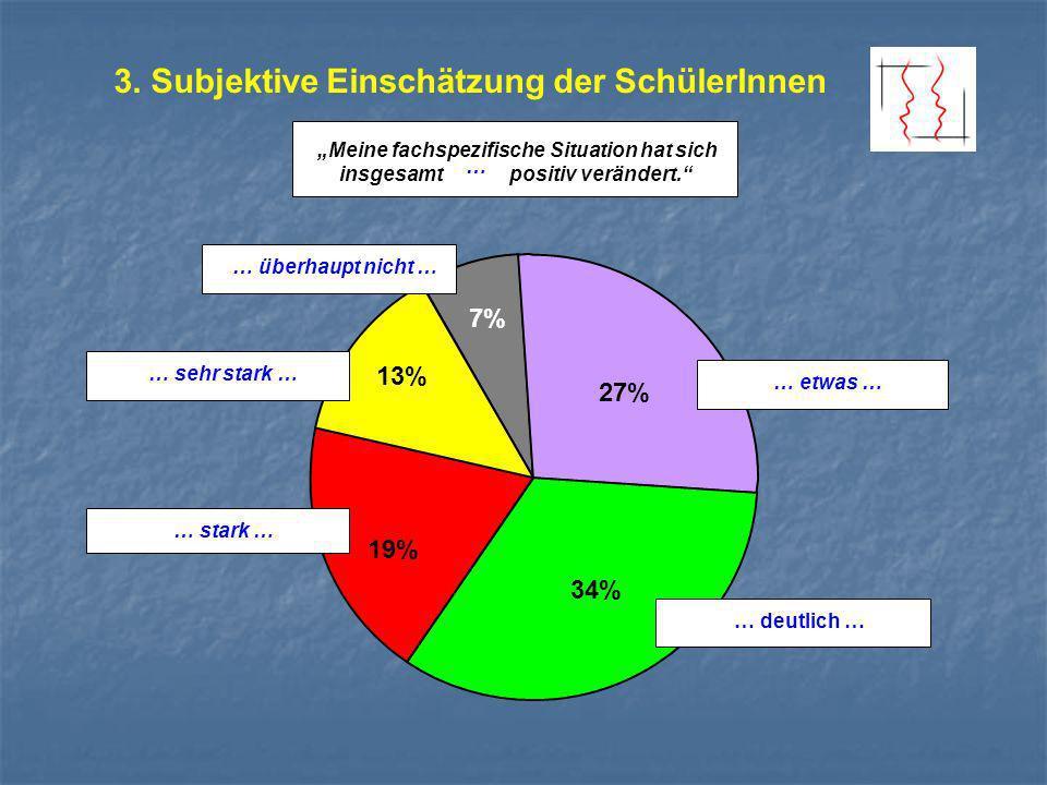 3. Subjektive Einschätzung der SchülerInnen Meine fachspezifische Situation hat sich insgesamt positiv verändert. 7% 13% 27% 34% 19% … deutlich … … et