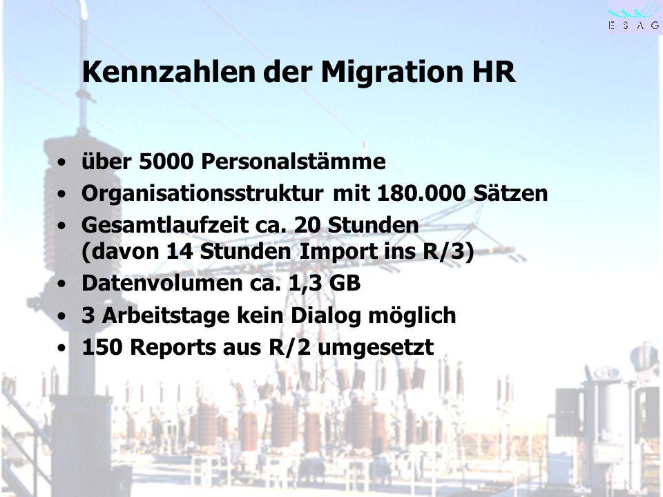 28.04.00 Seite 14 Kennzahlen der Migration HR über 5000 Personalstämme Organisationsstruktur mit 180.000 Sätzen Gesamtlaufzeit ca. 20 Stunden (davon 1
