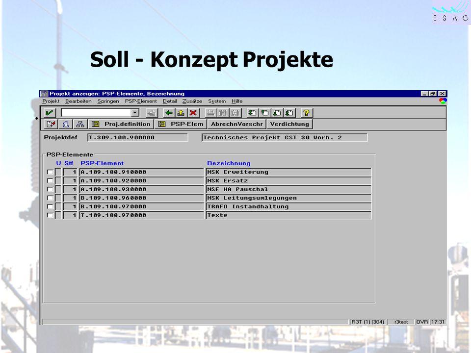 28.04.00 Seite 19 Soll - Konzept Projekte
