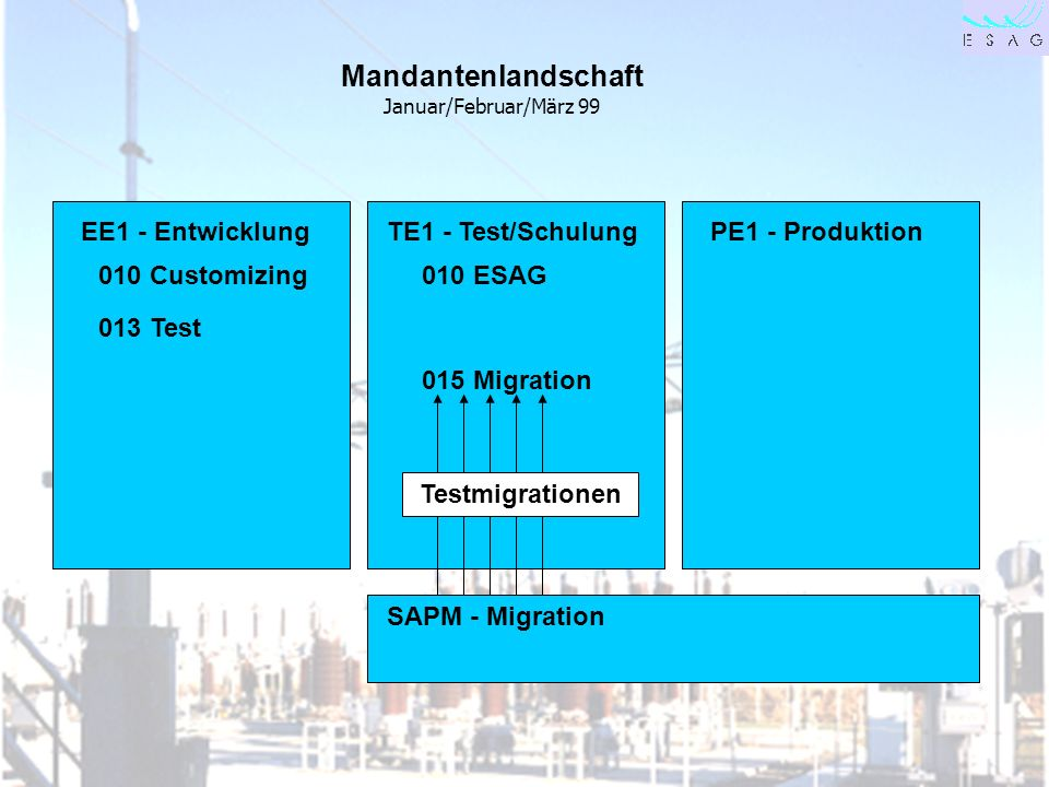 28.04.00 Seite 24 Mandantenlandschaft Januar/Februar/März 99 EE1 - EntwicklungTE1 - Test/SchulungPE1 - Produktion SAPM - Migration 010 Customizing010