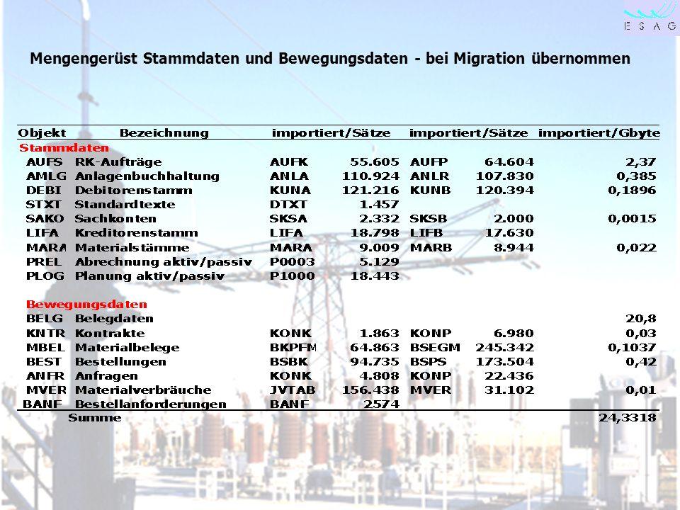 28.04.00 Seite 27 Mengengerüst Stammdaten und Bewegungsdaten - bei Migration übernommen