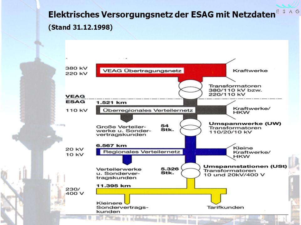 28.04.00 Seite 3 Elektrisches Versorgungsnetz der ESAG mit Netzdaten (Stand 31.12.1998)
