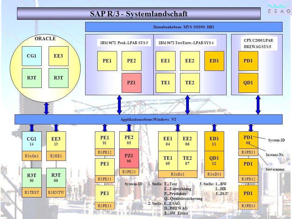 28.04.00 Seite 32 System-ID 1. Stelle: T...Test 3. Stelle: 1...BW E...Entwicklung 2...HR P...Produktiv 3...IS-U Q...Qualitätssicherung 2. Stelle: E...