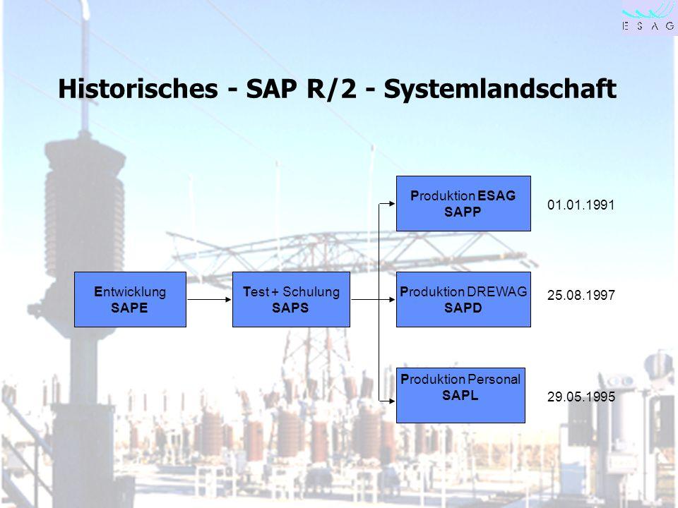 28.04.00 Seite 5 Historisches - SAP R/2 - Systemlandschaft Entwicklung SAPE Test + Schulung SAPS Produktion DREWAG SAPD Produktion ESAG SAPP Produktio