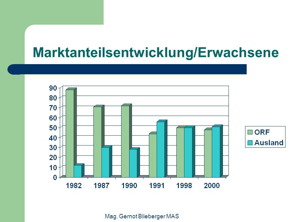 Mag. Gernot Blieberger MAS Marktanteilsentwicklung/Erwachsene