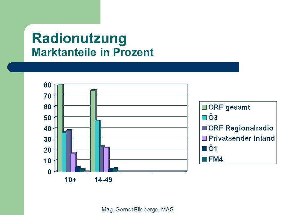 Mag. Gernot Blieberger MAS Radionutzung Marktanteile in Prozent