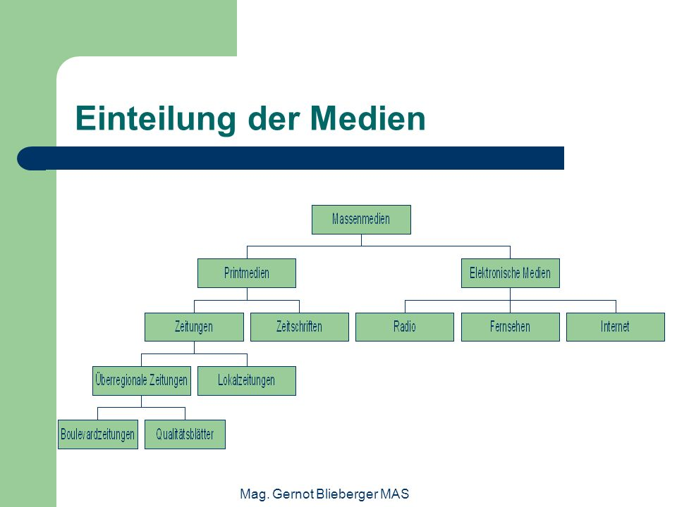 Mag. Gernot Blieberger MAS Einteilung der Medien