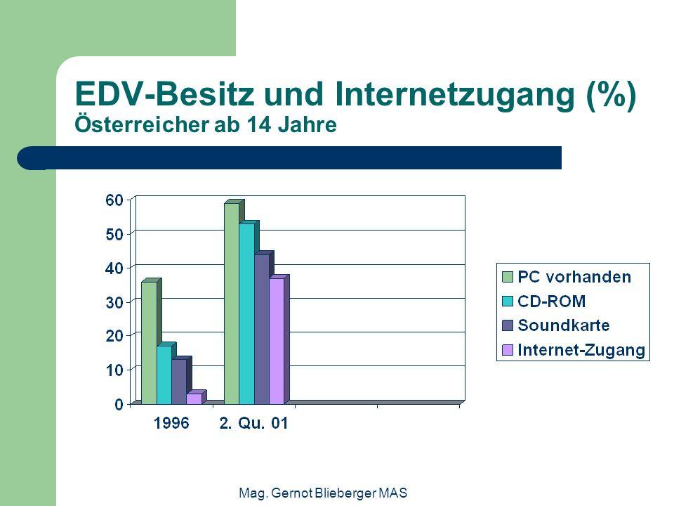 Mag. Gernot Blieberger MAS EDV-Besitz und Internetzugang (%) Österreicher ab 14 Jahre