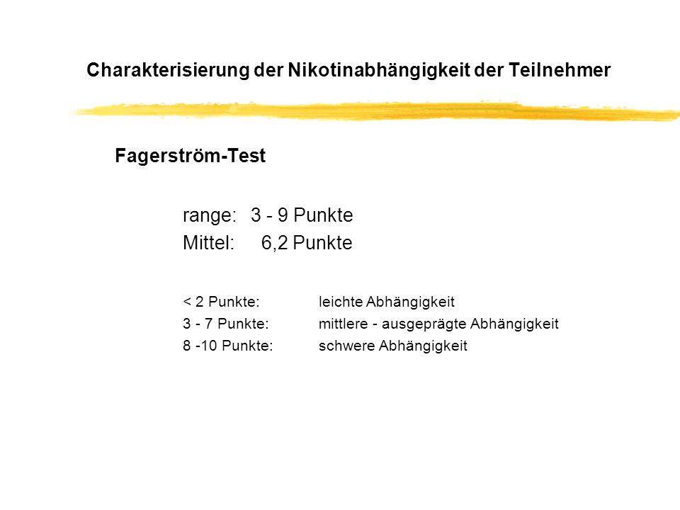 Charakterisierung der Nikotinabhängigkeit der Teilnehmer Fagerström-Test range:3 - 9 Punkte Mittel: 6,2 Punkte < 2 Punkte: leichte Abhängigkeit 3 - 7 Punkte: mittlere - ausgeprägte Abhängigkeit 8 -10 Punkte: schwere Abhängigkeit