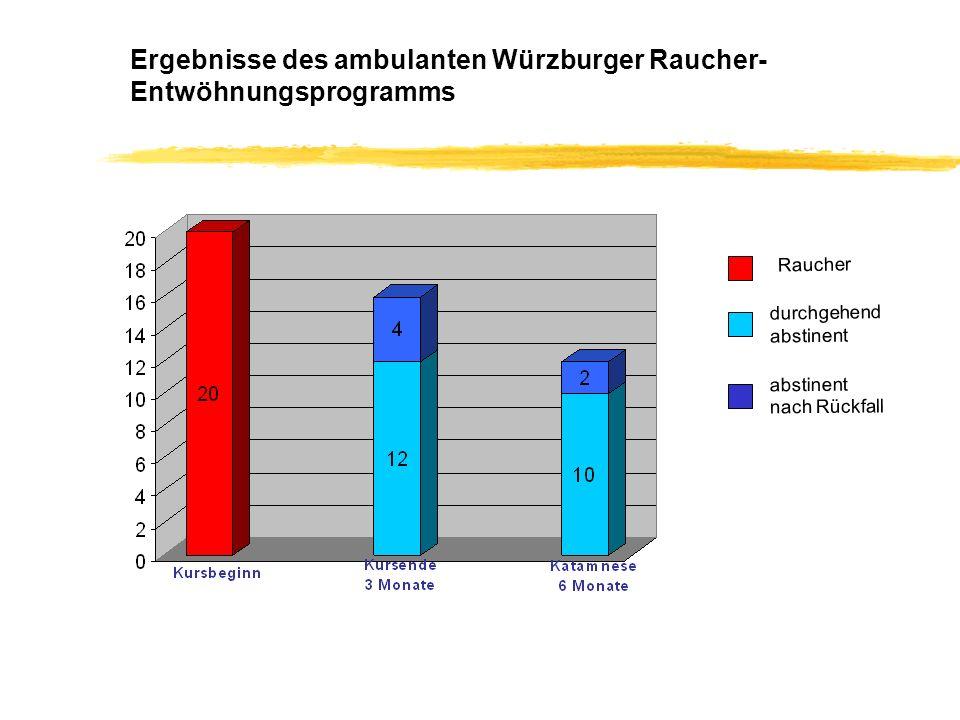 Ergebnisse des ambulanten Würzburger Raucher- Entwöhnungsprogramms Raucher durchgehend abstinent nach Rückfall