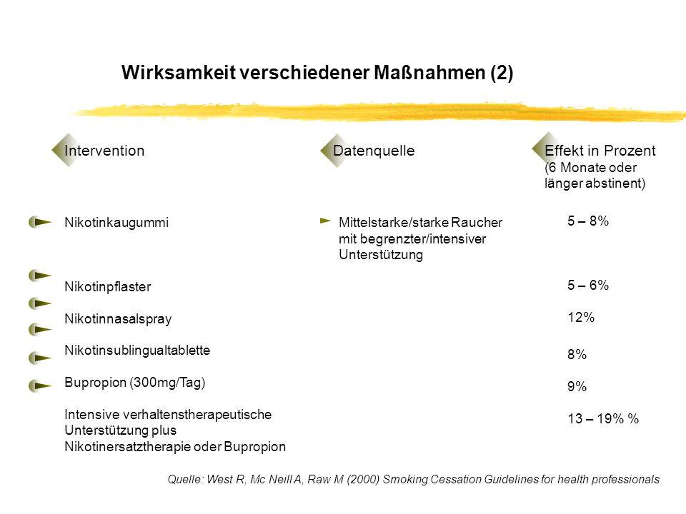 Wirksamkeit verschiedener Maßnahmen (2) Nikotinkaugummi Nikotinpflaster Nikotinnasalspray Nikotinsublingualtablette Bupropion (300mg/Tag) Intensive verhaltenstherapeutische Unterstützung plus Nikotinersatztherapie oder Bupropion Datenquelle Effekt in Prozent (6 Monate oder länger abstinent) Intervention Mittelstarke/starke Raucher mit begrenzter/intensiver Unterstützung 5 – 8% 5 – 6% 12% 8% 9% 13 – 19% % Quelle: West R, Mc Neill A, Raw M (2000) Smoking Cessation Guidelines for health professionals