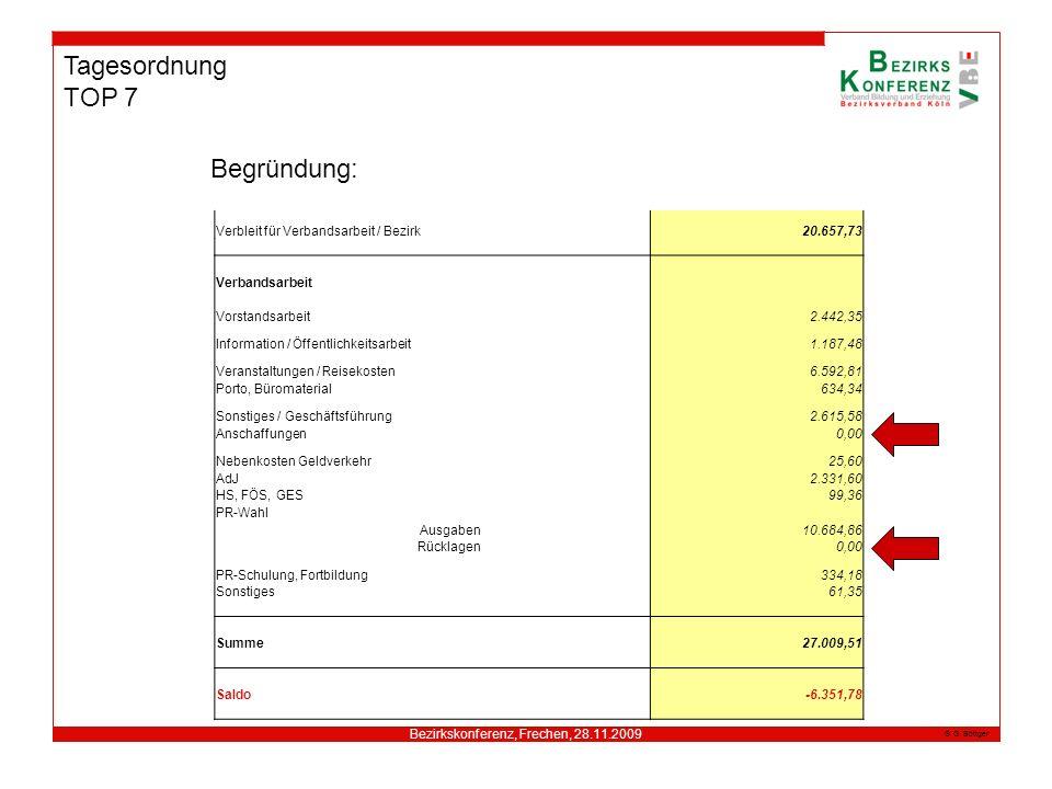 Bezirkskonferenz, Frechen, 28.11.2009 G. Böttger Tagesordnung TOP 7 Begründung: Verbleit für Verbandsarbeit / Bezirk20.657,73 Verbandsarbeit Vorstands