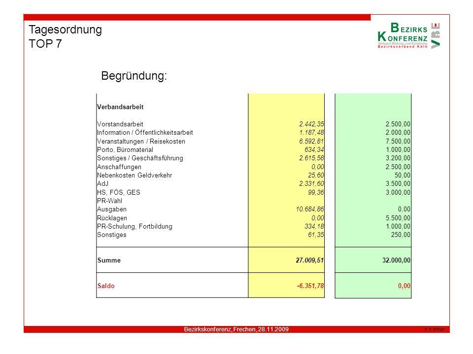 Bezirkskonferenz, Frechen, 28.11.2009 G. Böttger Tagesordnung TOP 7 Begründung: Verbandsarbeit Vorstandsarbeit2.442,35 Information / Öffentlichkeitsar
