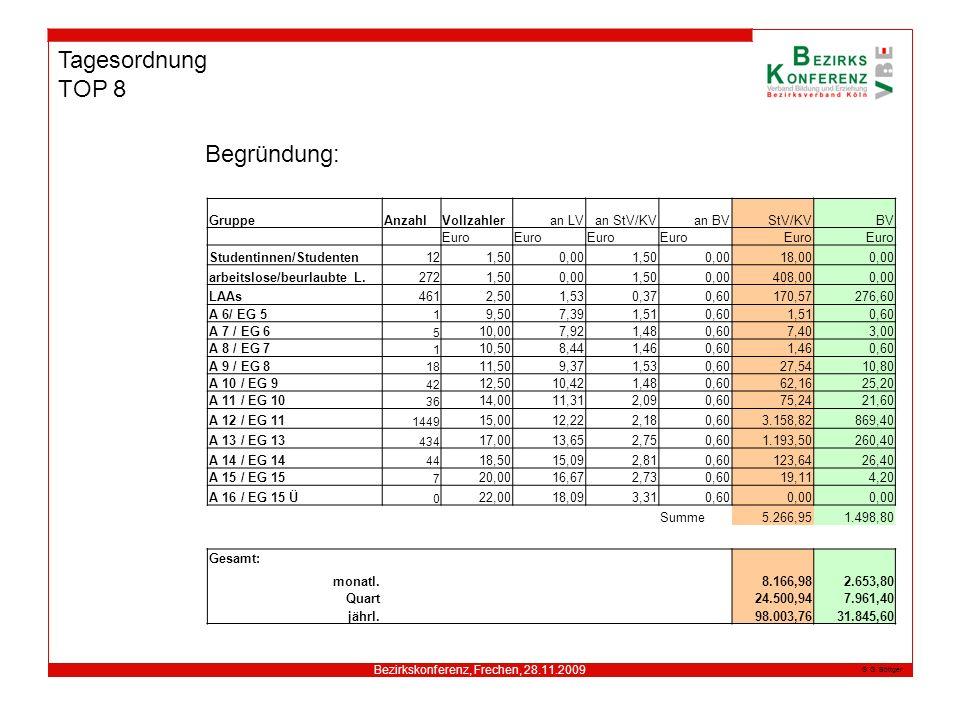 Bezirkskonferenz, Frechen, 28.11.2009 G. Böttger Tagesordnung TOP 8 Begründung: Gesamt: monatl. 8.166,982.653,80 Quart 24.500,947.961,40 jährl. 98.003