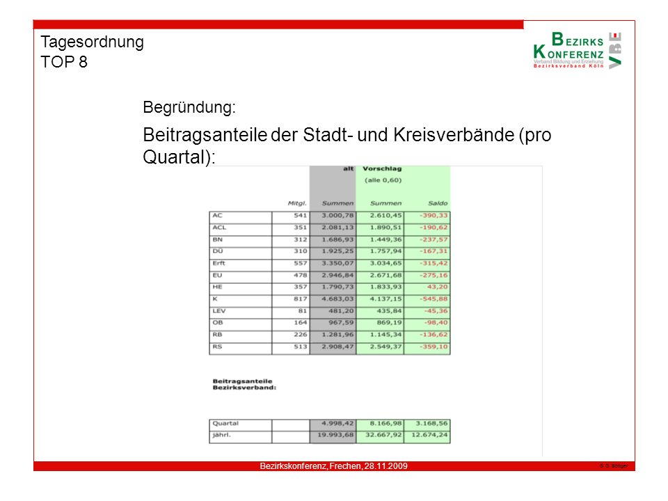 Bezirkskonferenz, Frechen, 28.11.2009 G. Böttger Tagesordnung TOP 8 Begründung: Beitragsanteile der Stadt- und Kreisverbände (pro Quartal):